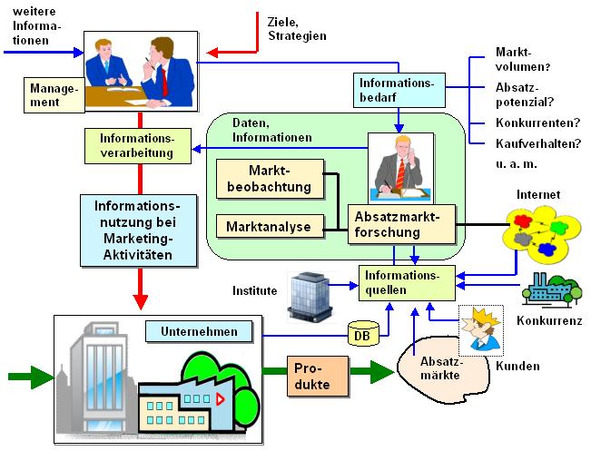 Marktforschung Portal